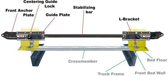 Truck Bed Tie Downs For Cheverolet Silverado